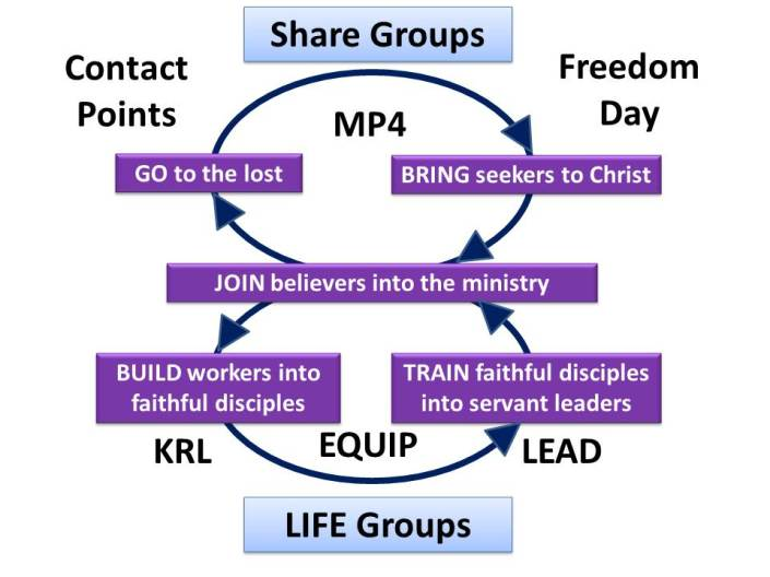 Missional Strategy